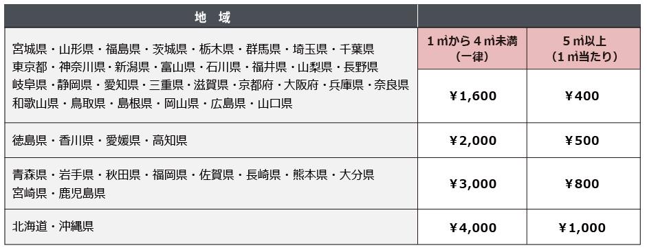 19/5/21変更送料